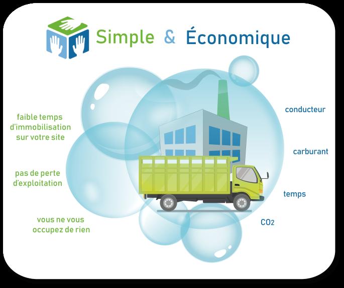1.Nettoyage industriel respectueux environnement, propreté, rigueur, réactivité, sécurité, Nantes, 44, 49, 85